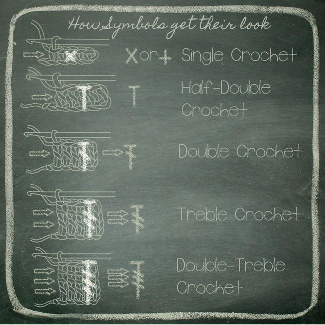 Crochet Stitches And Symbols : ... stitches that we have learned. It also shows how the stitch symbols